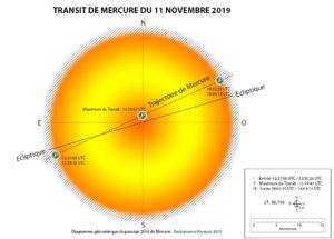 Diagramme géocentrique du transit de Mercure (11 novembre 2019)
